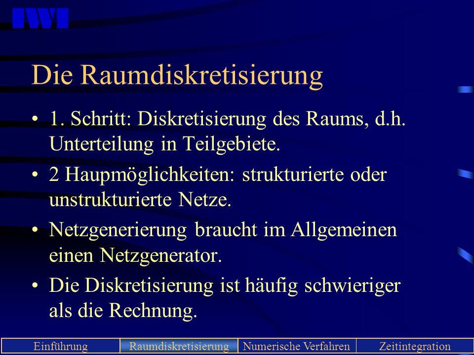 IWI EinführungRaumdiskretisierungNumerische VerfahrenZeitintegration Die Raumdiskretisierung 1. Schritt: Diskretisierung des Raums, d.h. Unterteilung