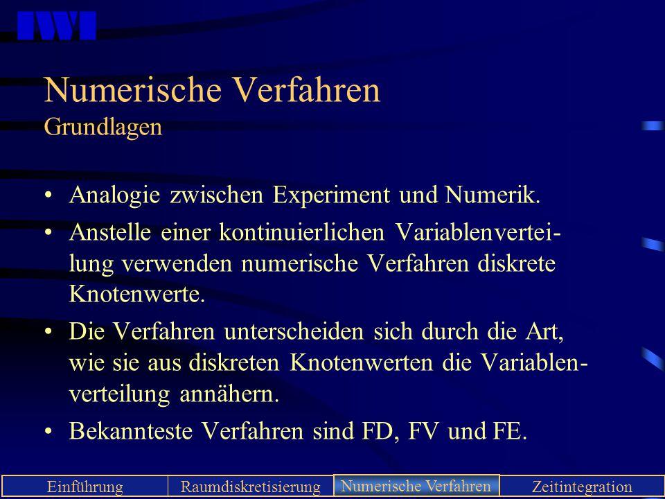 IWI EinführungRaumdiskretisierungNumerische VerfahrenZeitintegration Numerische Verfahren Grundlagen Analogie zwischen Experiment und Numerik. Anstell