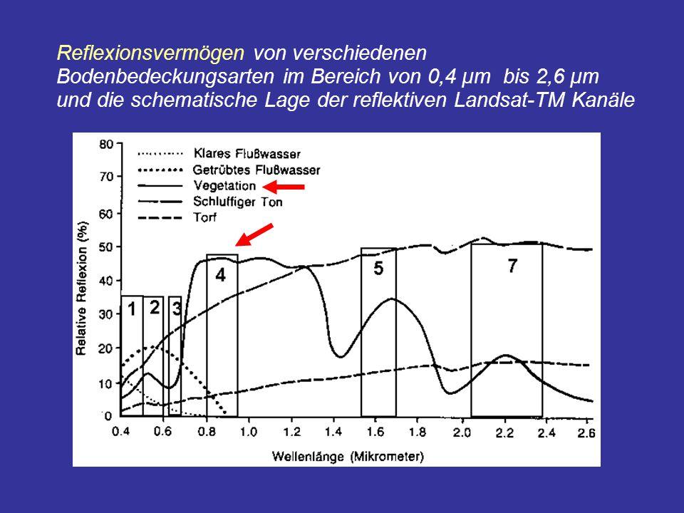 Reflexionsvermögen von verschiedenen Bodenbedeckungsarten im Bereich von 0,4 µm bis 2,6 µm und die schematische Lage der reflektiven Landsat-TM Kanäle
