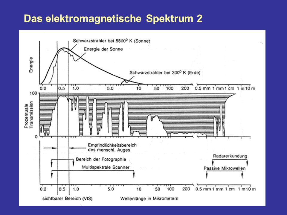 Das elektromagnetische Spektrum 2
