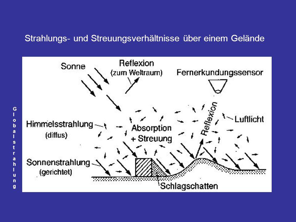 Strahlungs- und Streuungsverhältnisse über einem Gelände GlobalstrahlungGlobalstrahlung