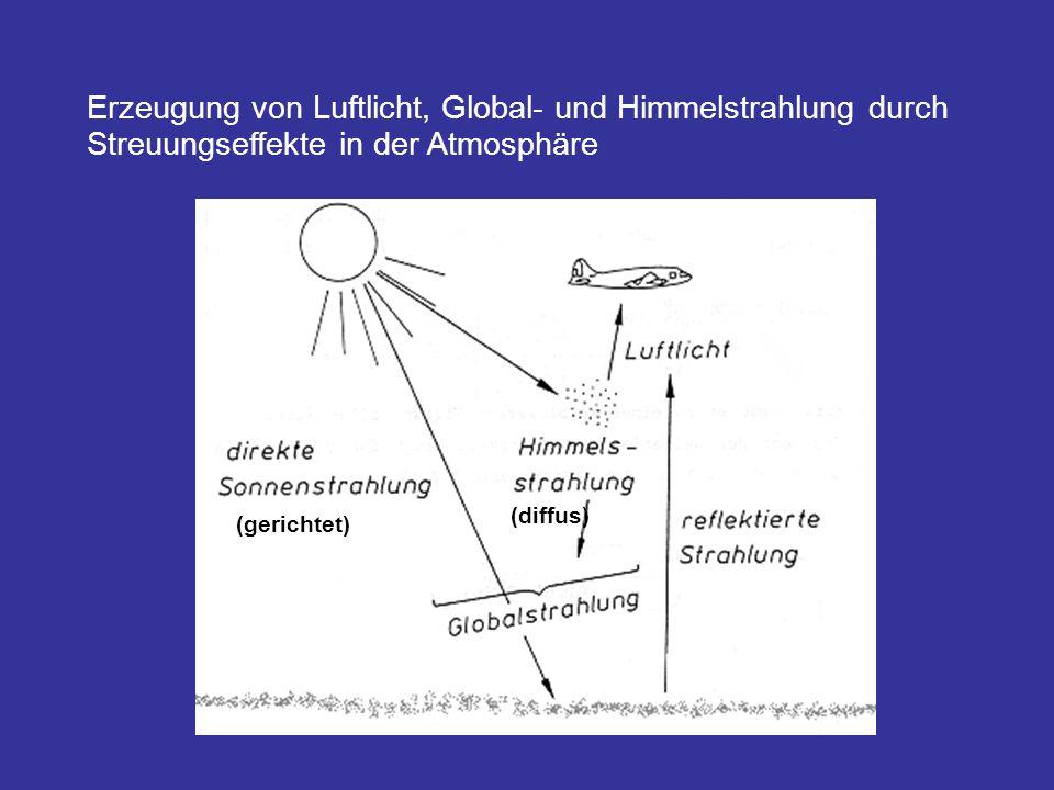 Erzeugung von Luftlicht, Global- und Himmelstrahlung durch Streuungseffekte in der Atmosphäre (gerichtet) (diffus)