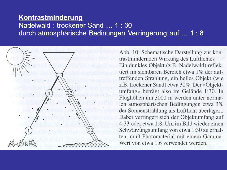 Kontrastminderung Nadelwald : trockener Sand … 1 : 30 durch atmosphärische Bedinungen Verringerung auf … 1 : 8