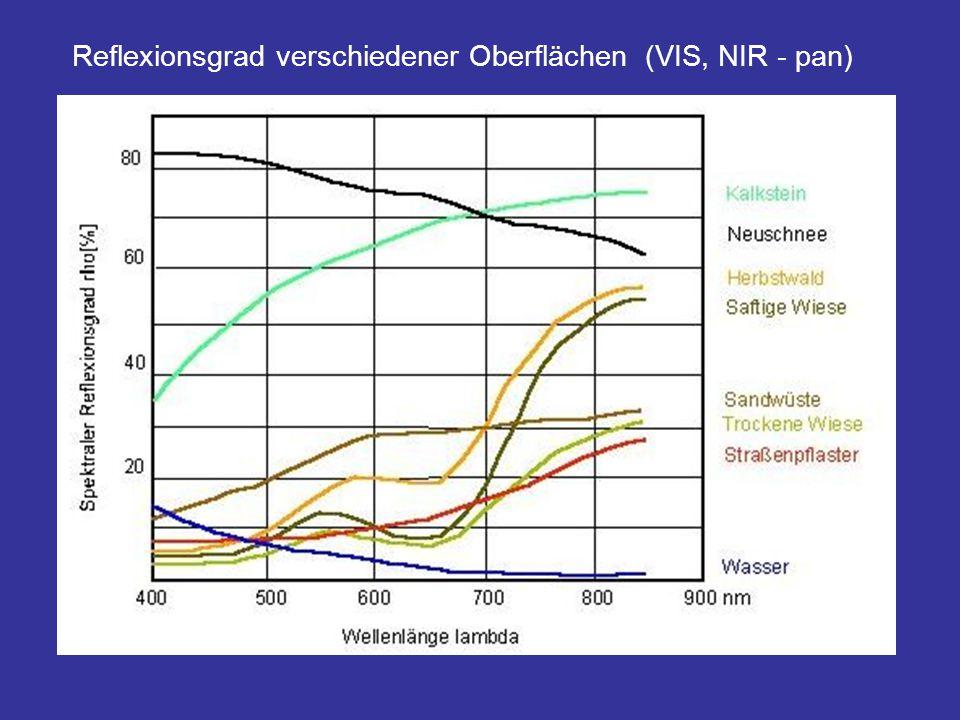 Reflexionsgrad verschiedener Oberflächen (VIS, NIR - pan)