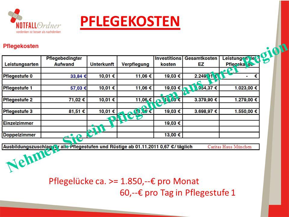 PFLEGEKOSTEN Caritas Haus München Pflegelücke ca. >= 1.850,--€ pro Monat 60,--€ pro Tag in Pflegestufe 1 Nehmen Sie ein Pflegeheim aus Ihrer Region
