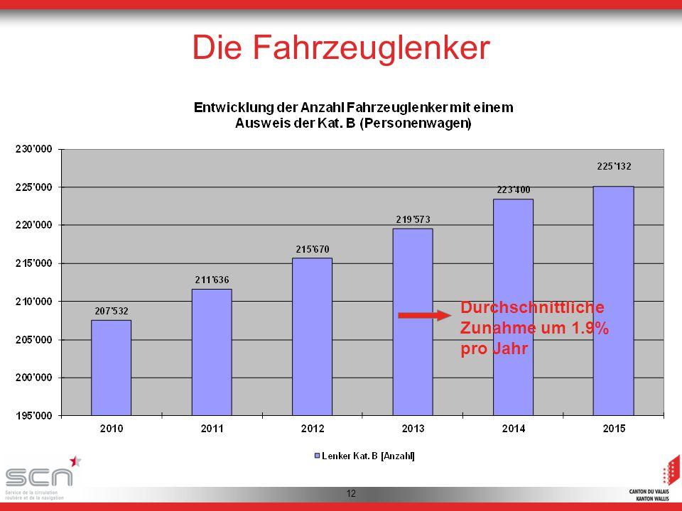 Questions Durchschnittliche Zunahme um 1.9% pro Jahr Die Fahrzeuglenker 12