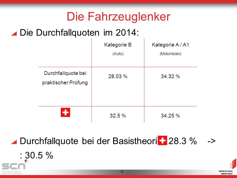 15 Die Durchfallquoten im 2014: Kategorie B (Auto) Kategorie A / A1 (Motorräder) Durchfallquote bei praktischer Prüfung 28.03 %34.32 % 32.5 %34.25 % Durchfallquote bei der Basistheorie: 28.3 % -> : 30.5 % Die Fahrzeuglenker