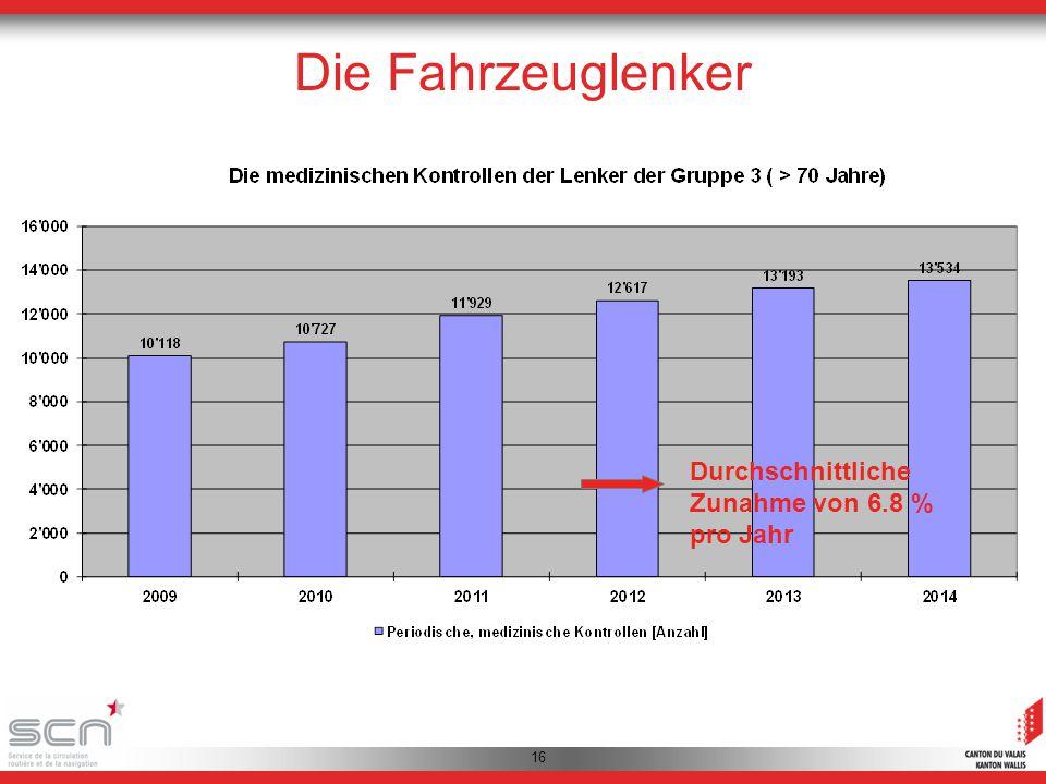 16 Durchschnittliche Zunahme von 6.8 % pro Jahr Die Fahrzeuglenker