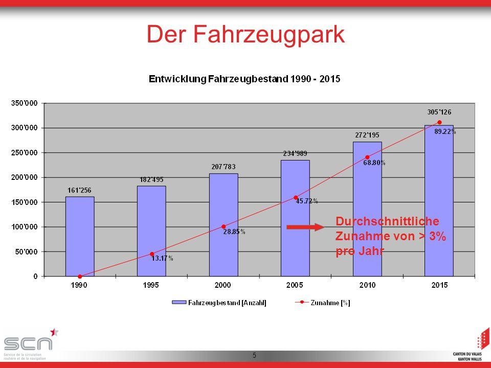 Questions Durchschnittliche Zunahme von > 3% pro Jahr Der Fahrzeugpark 5