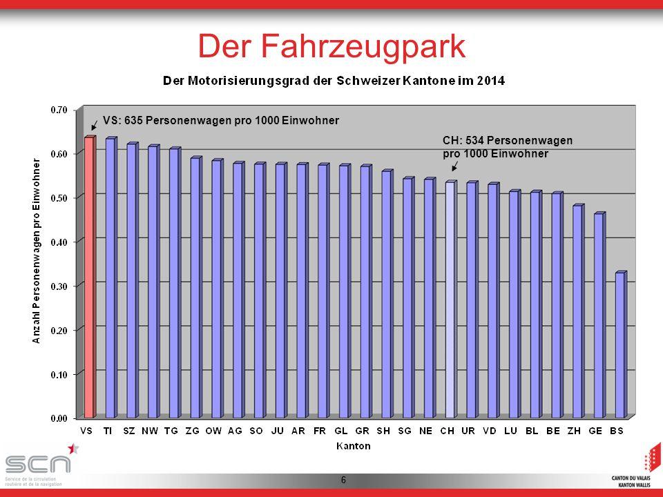 66 VS: 635 Personenwagen pro 1000 Einwohner CH: 534 Personenwagen pro 1000 Einwohner