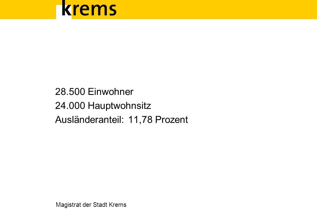 Magistrat der Stadt Krems 28.500 Einwohner 24.000 Hauptwohnsitz Ausländeranteil: 11,78 Prozent