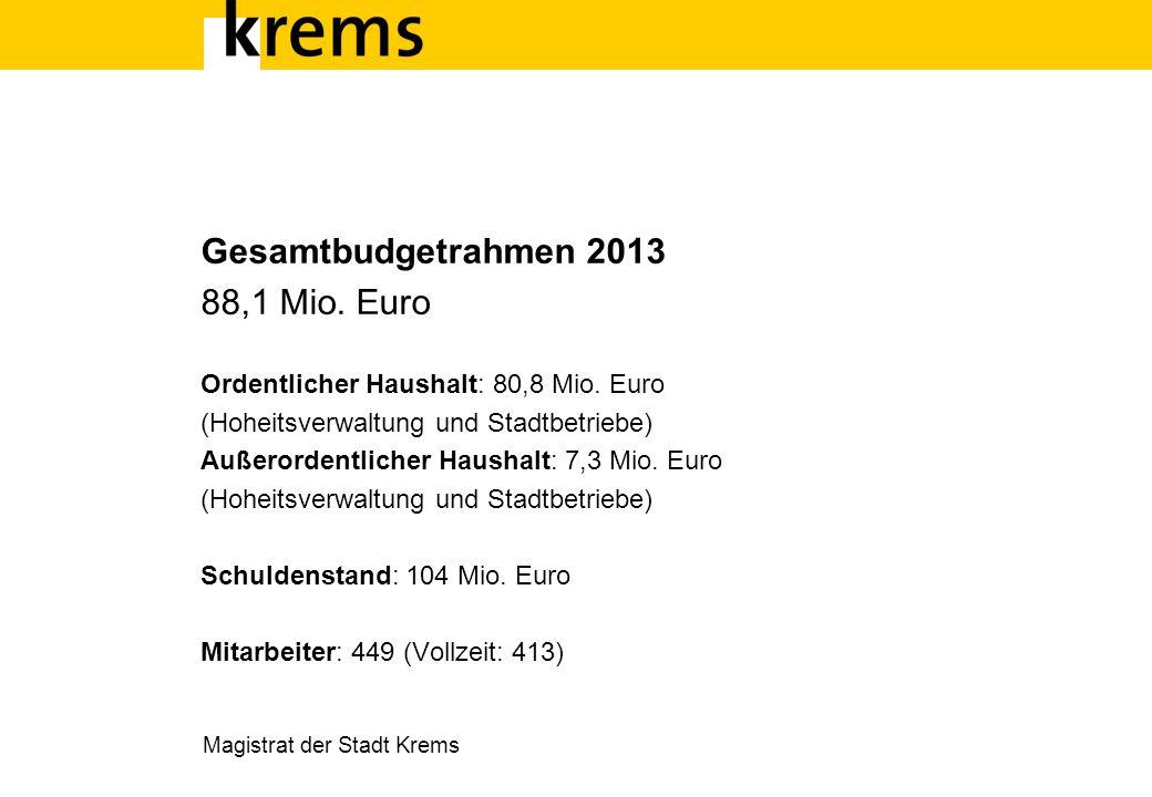 Magistrat der Stadt Krems Gesamtbudgetrahmen 2013 88,1 Mio. Euro Ordentlicher Haushalt: 80,8 Mio. Euro (Hoheitsverwaltung und Stadtbetriebe) Außerorde
