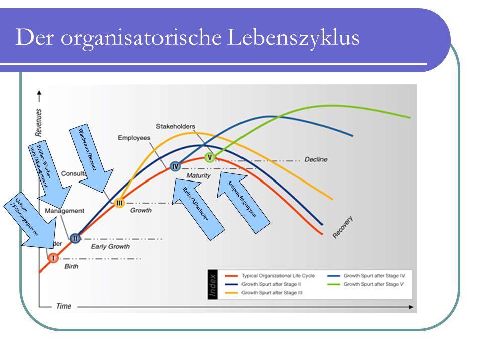 Der organisatorische Lebenszyklus Geburt/Führungsperson Frühes Wachs-tum/Management Wachstum/Berater Reife/Mitarbeiter Anspruchsgruppen