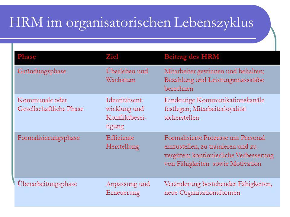 HRM im organisatorischen Lebenszyklus PhaseZielBeitrag des HRM GründungsphaseÜberleben und Wachstum Mitarbeiter gewinnen und behalten; Bezahlung und L