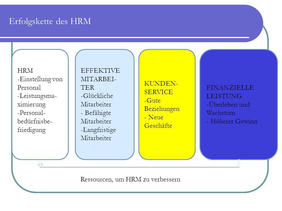 Erfolgskette des HRM HRM -Einstellung von Personal -Leistungsma- ximierung -Personal- bedürfnisbe- friedigung EFFEKTIVE MITARBEI- TER -Glückliche Mita