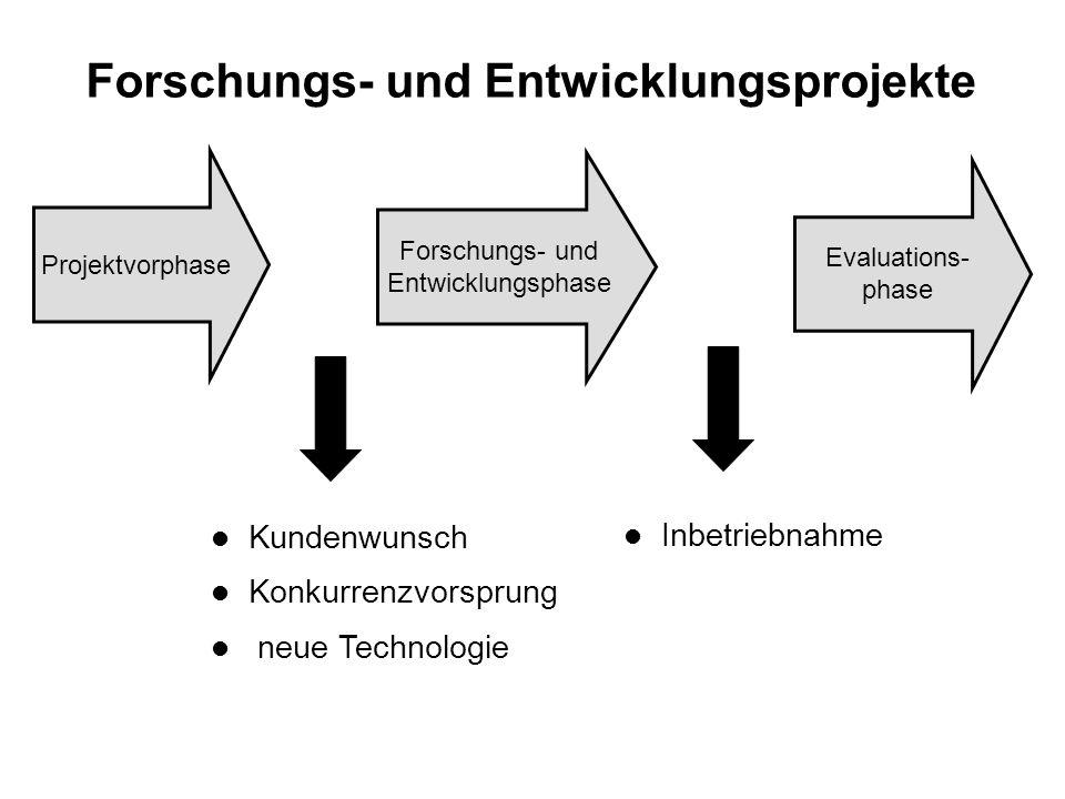 Interne Reorganisationsprojekte Evaluations- phase Analyse Reorganisations- phase l Umfeld l Konkurrenz l interne Verbesserungs- potentiale l Umsetzungsbericht l neuer Management- ansatz