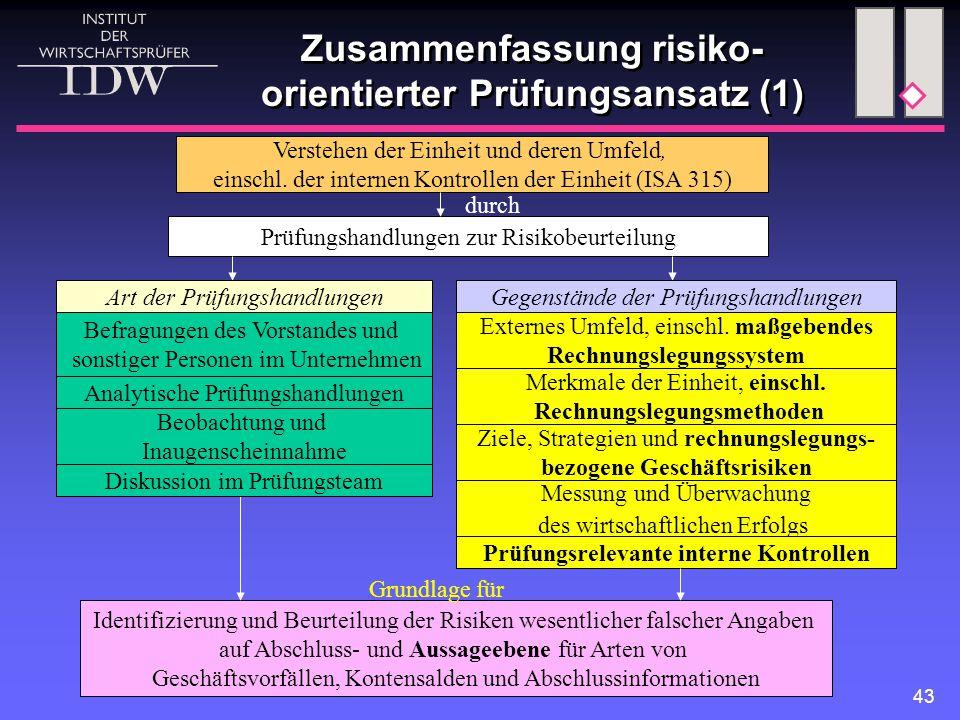 43 Zusammenfassung risiko- orientierter Prüfungsansatz (1) Prüfungshandlungen zur Risikobeurteilung Befragungen des Vorstandes und sonstiger Personen