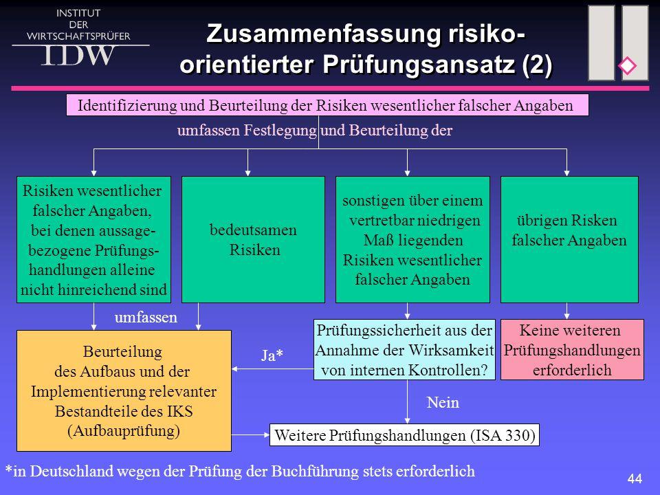 44 Zusammenfassung risiko- orientierter Prüfungsansatz (2) Identifizierung und Beurteilung der Risiken wesentlicher falscher Angaben umfassen Festlegu