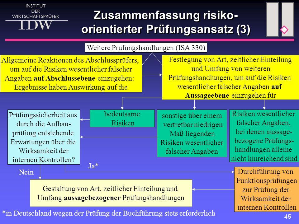 45 Zusammenfassung risiko- orientierter Prüfungsansatz (3) Weitere Prüfungshandlungen (ISA 330) Allgemeine Reaktionen des Abschlussprüfers, um auf die