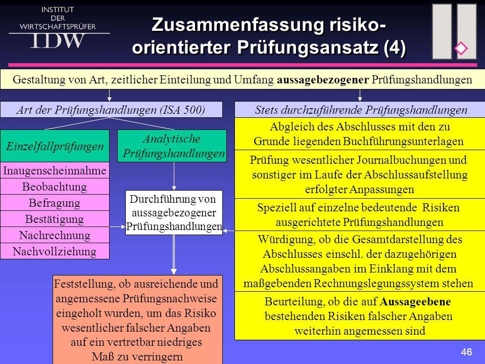 46 Zusammenfassung risiko- orientierter Prüfungsansatz (4) Gestaltung von Art, zeitlicher Einteilung und Umfang aussagebezogener Prüfungshandlungen Ar