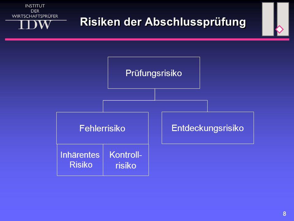 9 Definition der Risiken (1)  Prüfungsrisiko Risiko der Abgabe eines positiven Prüfungsurteils trotz vorhandener Fehler in der Rechnungslegung  Inhärentes Risiko Anfälligkeit eines Prüffelds für Auftreten von Fehlern, die für sich oder zusammen mit Fehlern in anderen Prüffeldern wesentlich sind, ohne Berücksichtigung des IKS  Prüfungsrisiko Risiko der Abgabe eines positiven Prüfungsurteils trotz vorhandener Fehler in der Rechnungslegung  Inhärentes Risiko Anfälligkeit eines Prüffelds für Auftreten von Fehlern, die für sich oder zusammen mit Fehlern in anderen Prüffeldern wesentlich sind, ohne Berücksichtigung des IKS