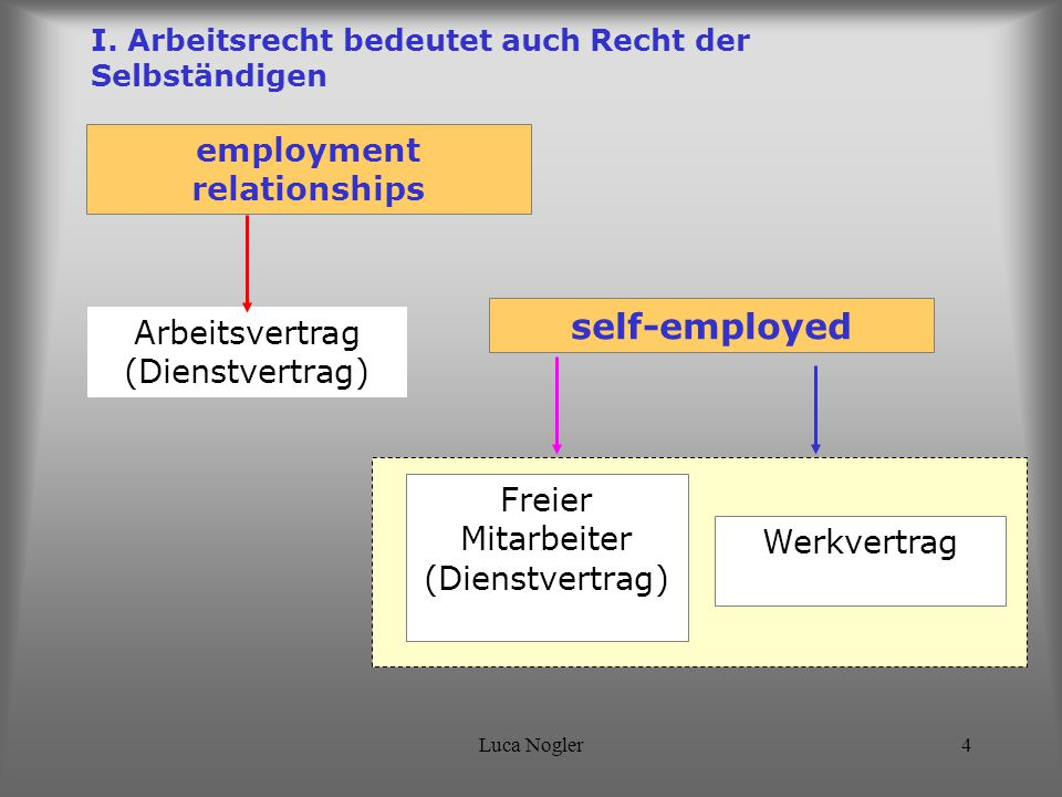 Luca Nogler4 I. Arbeitsrecht bedeutet auch Recht der Selbständigen employment relationships self-employed Arbeitsvertrag (Dienstvertrag) Freier Mitarb