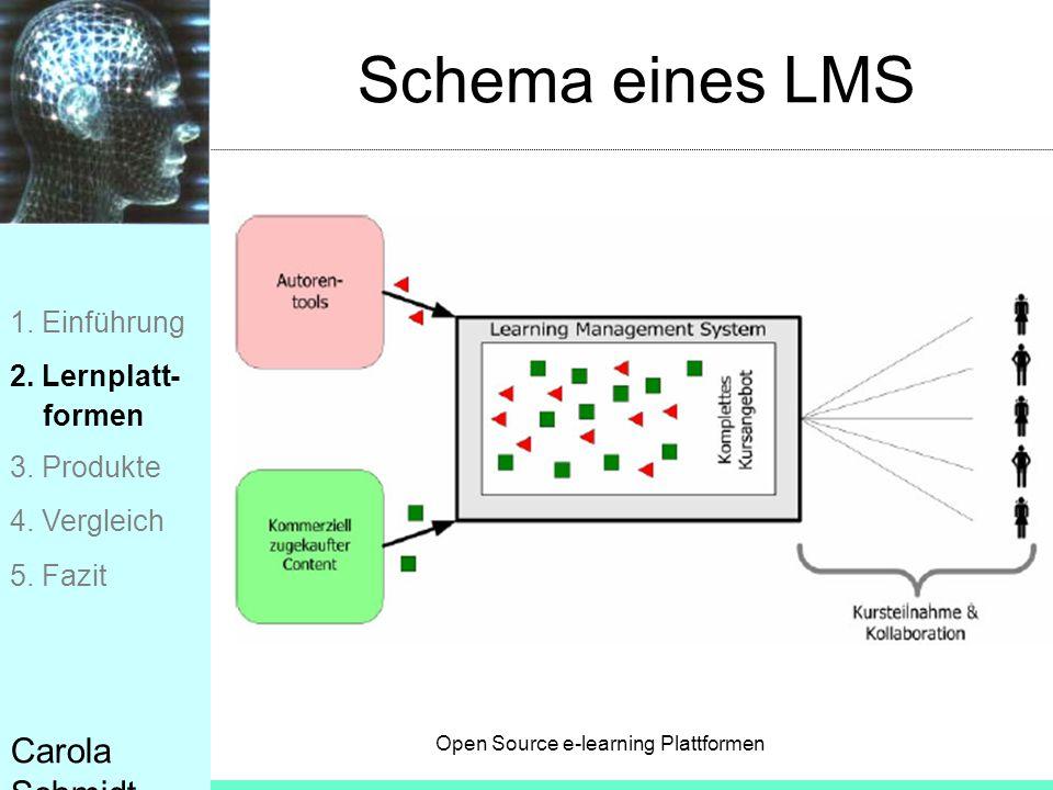 Open Source e-learning Plattformen Carola Schmidt Schema eines LMS 1. Einführung 2. Lernplatt- formen 3. Produkte 4. Vergleich 5. Fazit