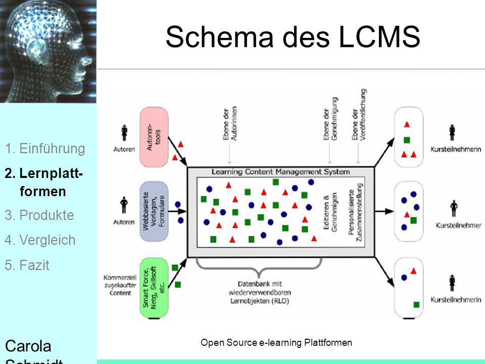 Open Source e-learning Plattformen Carola Schmidt Schema des LCMS 1. Einführung 2. Lernplatt- formen 3. Produkte 4. Vergleich 5. Fazit
