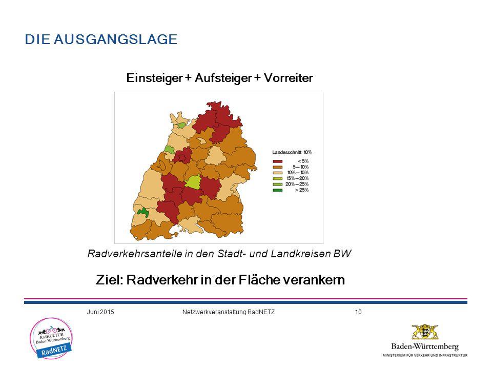 DIE AUSGANGSLAGE Radverkehrsanteile in den Stadt- und Landkreisen BW Einsteiger + Aufsteiger + Vorreiter Ziel: Radverkehr in der Fläche verankern Juni 2015Netzwerkveranstaltung RadNETZ10