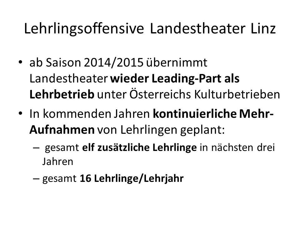 Lehrlingsoffensive Landestheater Linz ab Saison 2014/2015 übernimmt Landestheater wieder Leading-Part als Lehrbetrieb unter Österreichs Kulturbetrieben In kommenden Jahren kontinuierliche Mehr- Aufnahmen von Lehrlingen geplant: – gesamt elf zusätzliche Lehrlinge in nächsten drei Jahren – gesamt 16 Lehrlinge/Lehrjahr