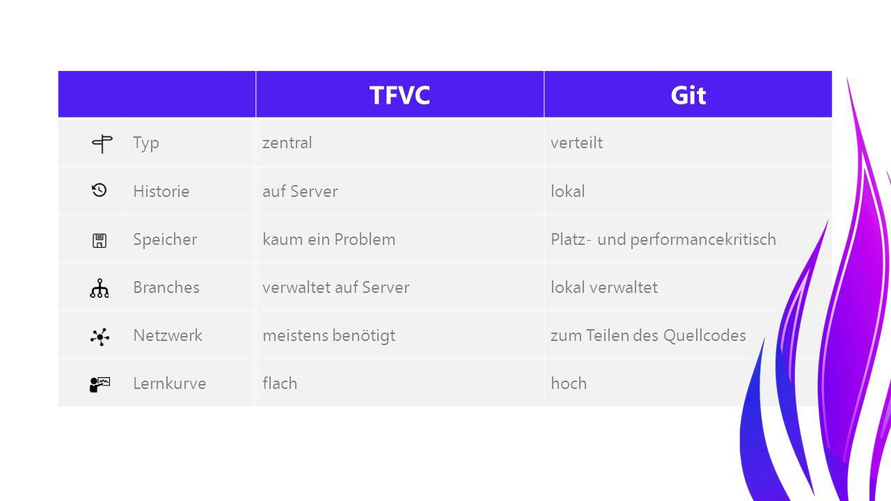 TFVCGit Typzentralverteilt Historieauf Serverlokal Speicherkaum ein ProblemPlatz- und performancekritisch Branchesverwaltet auf Serverlokal verwaltet Netzwerkmeistens benötigtzum Teilen des Quellcodes Lernkurveflachhoch