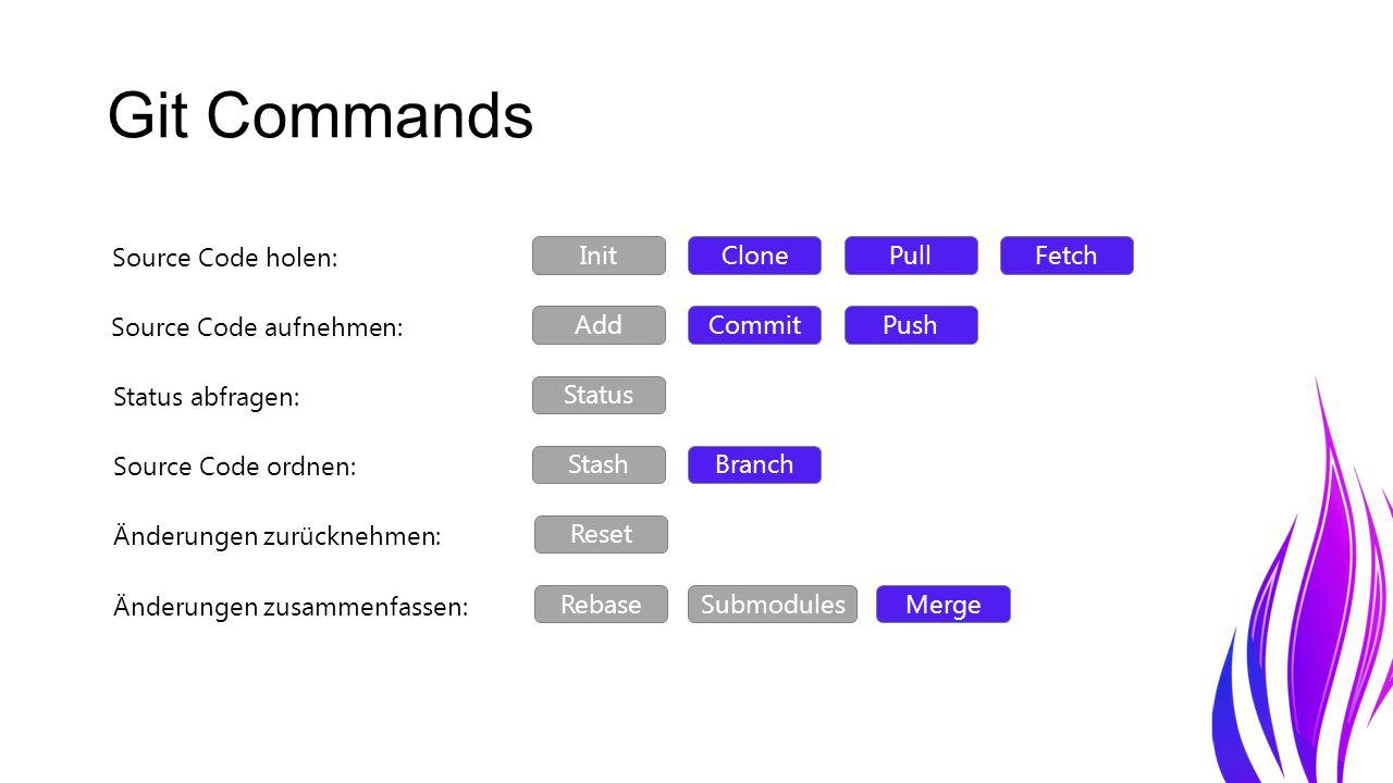 Git Commands InitClonePullFetch Add CommitPush Status StashBranch Reset RebaseSubmodulesMerge Source Code holen: Source Code aufnehmen: Status abfragen: Source Code ordnen: Änderungen zurücknehmen: Änderungen zusammenfassen: