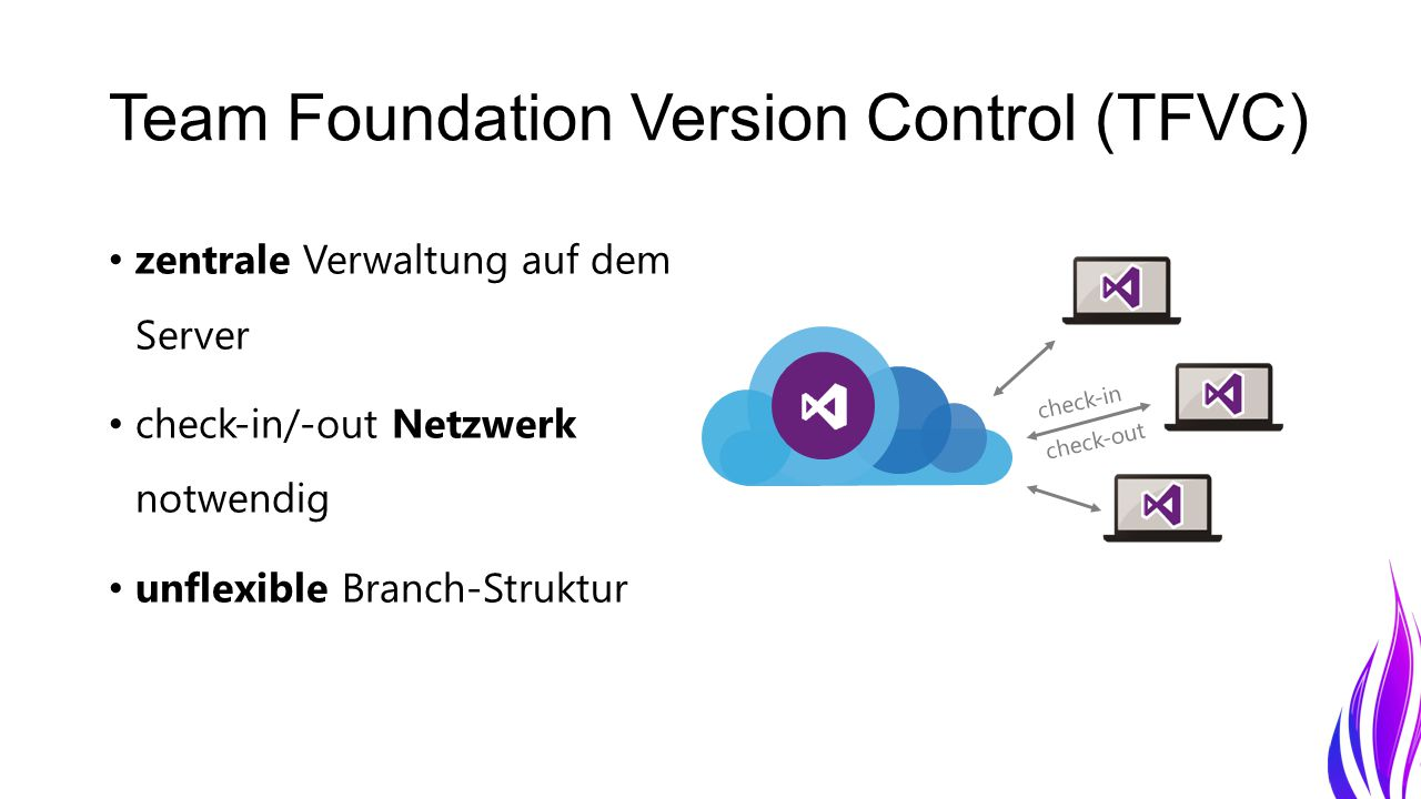 Team Foundation Version Control (TFVC) zentrale Verwaltung auf dem Server check-in/-out Netzwerk notwendig unflexible Branch-Struktur check-out check-in