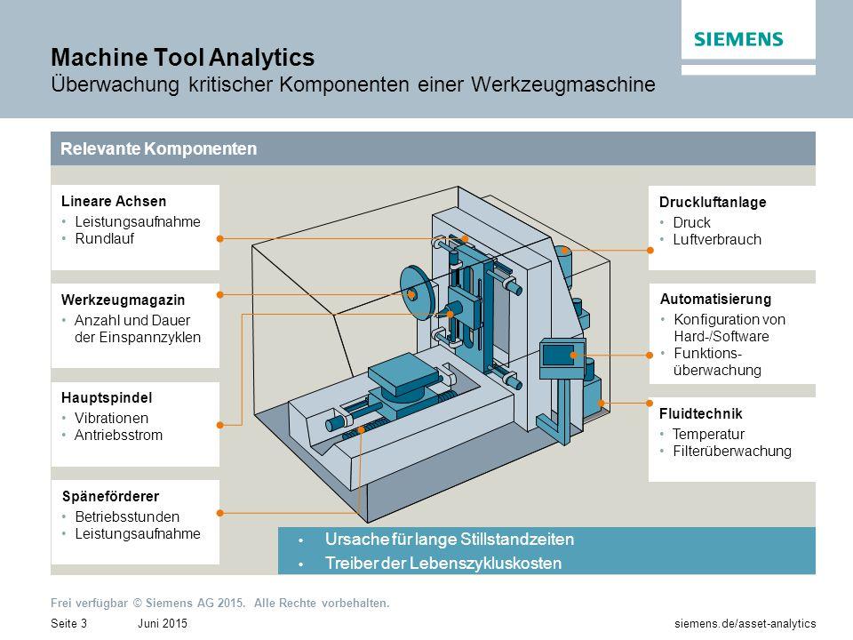 Juni 2015Seite 3 siemens.de/asset-analytics Frei verfügbar © Siemens AG 2015. Alle Rechte vorbehalten. Relevante Komponenten Späneförderer Betriebsstu
