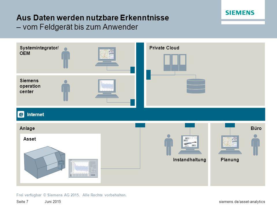 Juni 2015Seite 7 siemens.de/asset-analytics Frei verfügbar © Siemens AG 2015. Alle Rechte vorbehalten. Aus Daten werden nutzbare Erkenntnisse – vom Fe
