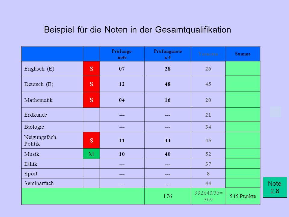 Beispiel für die Noten in der Abiturprüfung Prüfungs- note Prüfungsnote x 4 Englisch (E) S 0728 Deutsch (E) S 1248 Mathematik S 0416 Erdkunde--- Biologie--- Neigungsfach Politik S 1144 Musik M 1040 Ethik--- Sport--- Seminarfach--- 176