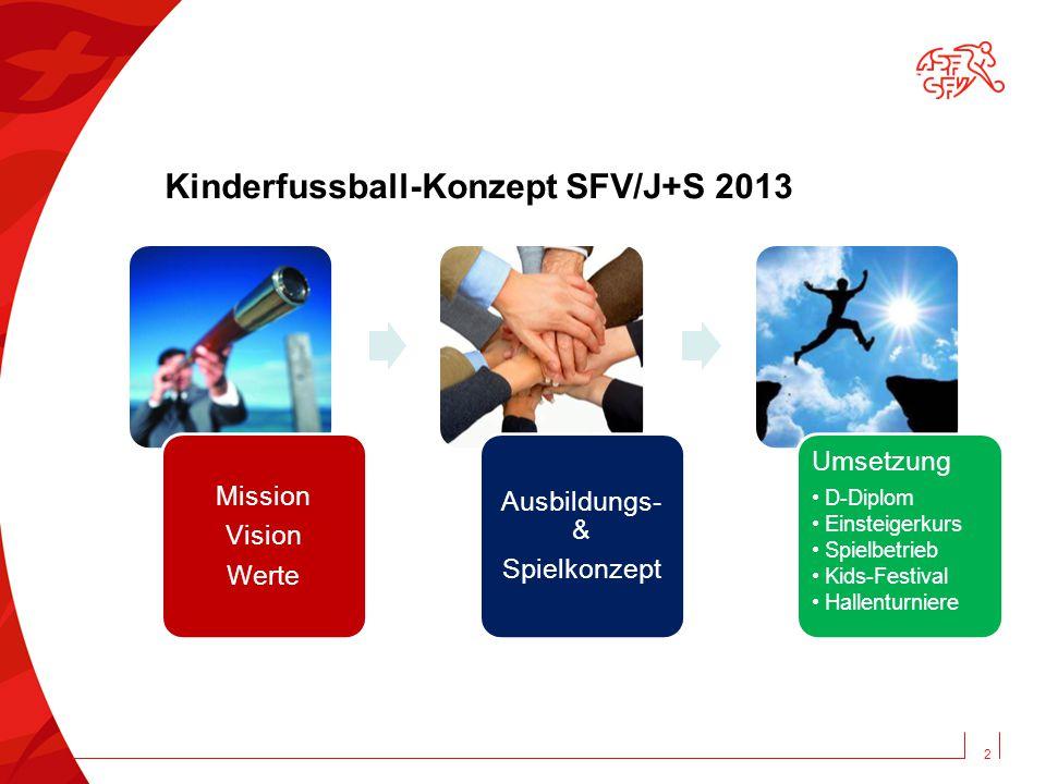 Kinderfussball-Konzept SFV/J+S 2013 Mission Vision Werte Ausbildungs- & Spielkonzept Umsetzung D-Diplom Einsteigerkurs Spielbetrieb Kids-Festival Hallenturniere 2