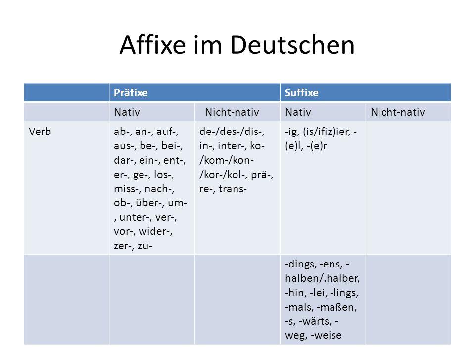 Affixe im Deutschen PräfixeSuffixe Nativ Nicht-nativNativNicht-nativ Verbab-, an-, auf-, aus-, be-, bei-, dar-, ein-, ent-, er-, ge-, los-, miss-, nach-, ob-, über-, um-, unter-, ver-, vor-, wider-, zer-, zu- de-/des-/dis-, in-, inter-, ko- /kom-/kon- /kor-/kol-, prä-, re-, trans- -ig, (is/ifiz)ier, - (e)l, -(e)r -dings, -ens, - halben/.halber, -hin, -lei, -lings, -mals, -maßen, -s, -wärts, - weg, -weise