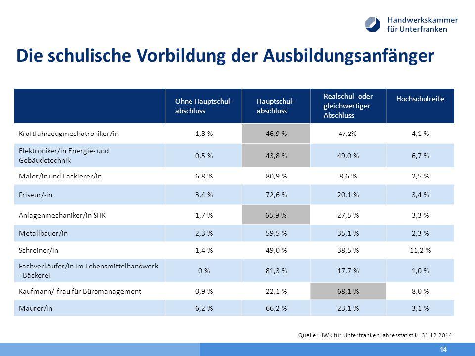 Die schulische Vorbildung der Ausbildungsanfänger Handwerk Ohne Hauptschul- abschluss Hauptschul- abschluss Realschul- oder gleichwertiger Abschluss Hochschulreife Kraftfahrzeugmechatroniker/in1,8 %46,9 % 47,2% 4,1 % Elektroniker/in Energie- und Gebäudetechnik 0,5 %43,8 %49,0 %6,7 % Maler/in und Lackierer/in6,8 %80,9 %8,6 %2,5 % Friseur/-in3,4 %72,6 %20,1 %3,4 % Anlagenmechaniker/in SHK1,7 %65,9 %27,5 %3,3 % Metallbauer/in2,3 %59,5 %35,1 %2,3 % Schreiner/in1,4 %49,0 %38,5 %11,2 % Fachverkäufer/in im Lebensmittelhandwerk - Bäckerei 0 %81,3 %17,7 %1,0 % Kaufmann/-frau für Büromanagement0,9 %22,1 %68,1 %8,0 % Maurer/in6,2 %66,2 %23,1 %3,1 % 14 Quelle: HWK für Unterfranken Jahresstatistik 31.12.2014