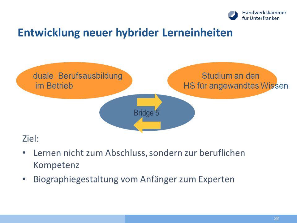 Studium an den HS für angewandtes Wissen Entwicklung neuer hybrider Lerneinheiten Ziel: Lernen nicht zum Abschluss, sondern zur beruflichen Kompetenz Biographiegestaltung vom Anfänger zum Experten 22 duale Berufsausbildung im Betrieb