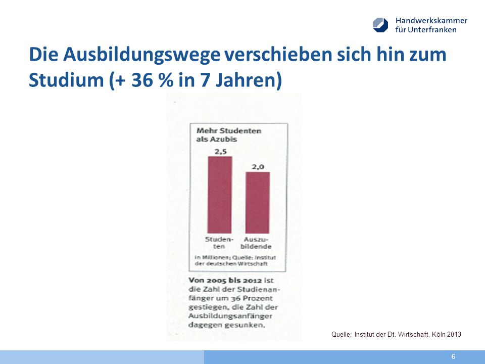 Die Ausbildungswege verschieben sich hin zum Studium (+ 36 % in 7 Jahren) 6 Quelle: Institut der Dt.