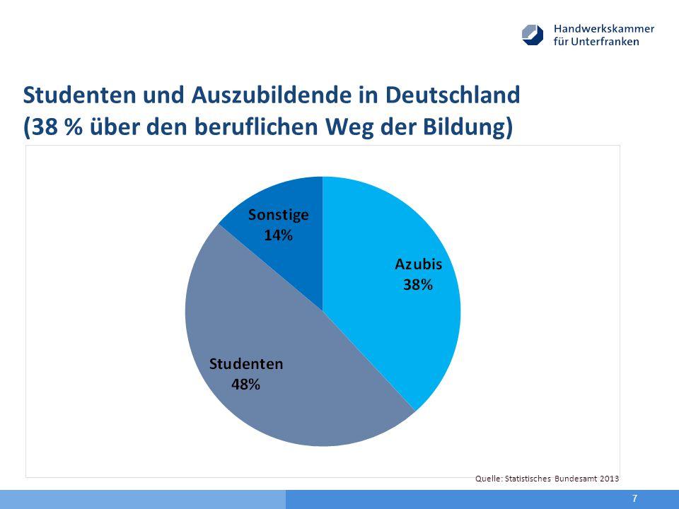 7 Quelle: Statistisches Bundesamt 2011 Studenten und Auszubildende in Deutschland (38 % über den beruflichen Weg der Bildung) Quelle: Statistisches Bundesamt 2013
