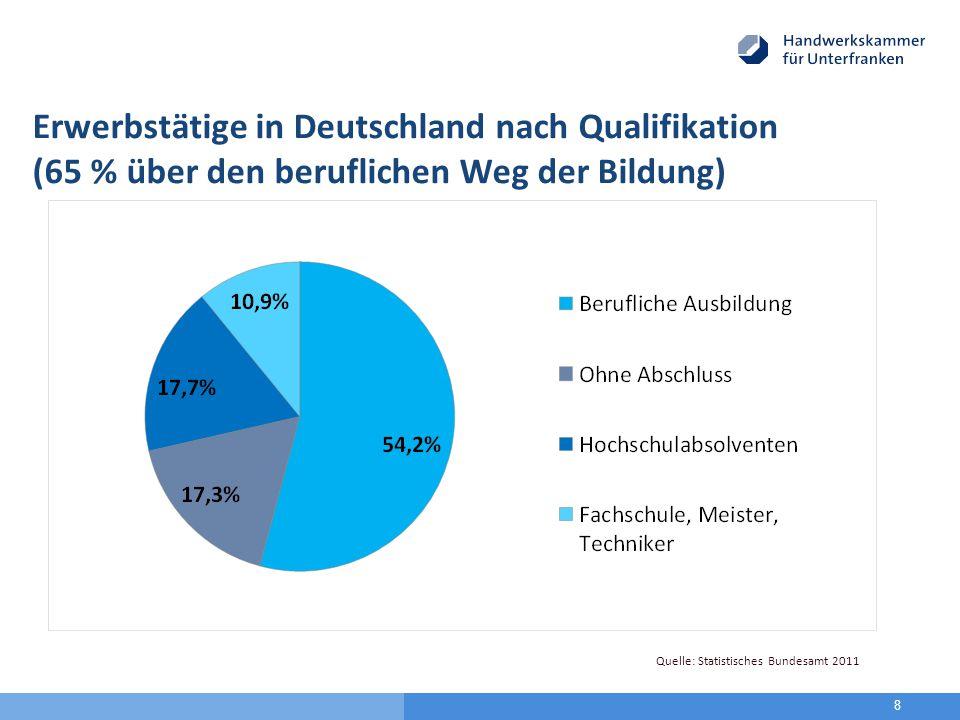 8 Quelle: Statistisches Bundesamt 2011 Erwerbstätige in Deutschland nach Qualifikation (65 % über den beruflichen Weg der Bildung)