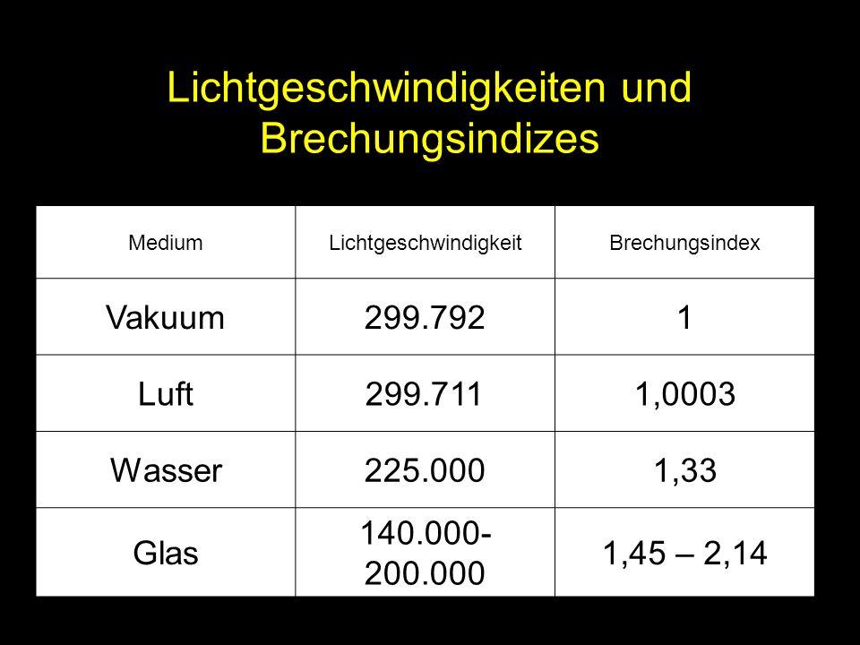 Lichtgeschwindigkeiten und Brechungsindizes MediumLichtgeschwindigkeitBrechungsindex Vakuum299.7921 Luft299.7111,0003 Wasser225.0001,33 Glas 140.000-