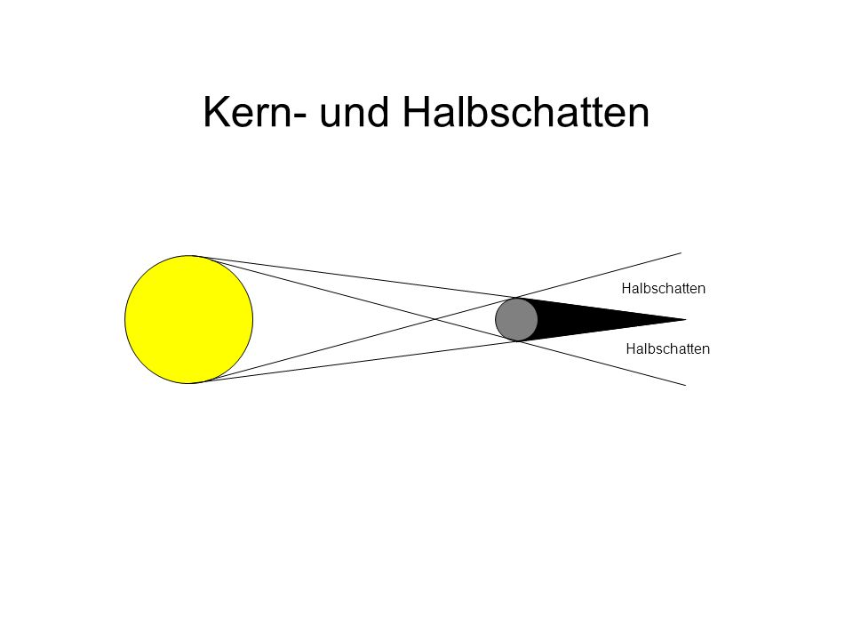 Licht Def.: Licht ist ein Phänomen, das sowohl Wellen- als auch Teilcheneigenschaften besitzt.