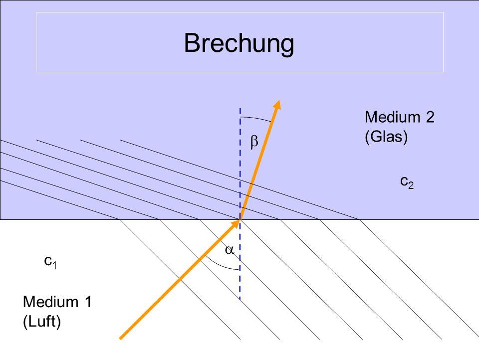 Lichtgeschwindigkeiten und Brechungsindizes MediumLichtgeschwindigkeitBrechungsindex Vakuum299.7921 Luft299.7111,0003 Wasser225.0001,33 Glas 140.000- 200.000 1,45 – 2,14