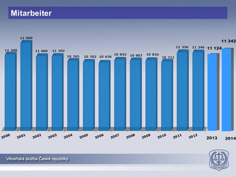 Mitarbeiter 11 124 2013 11 342 2014