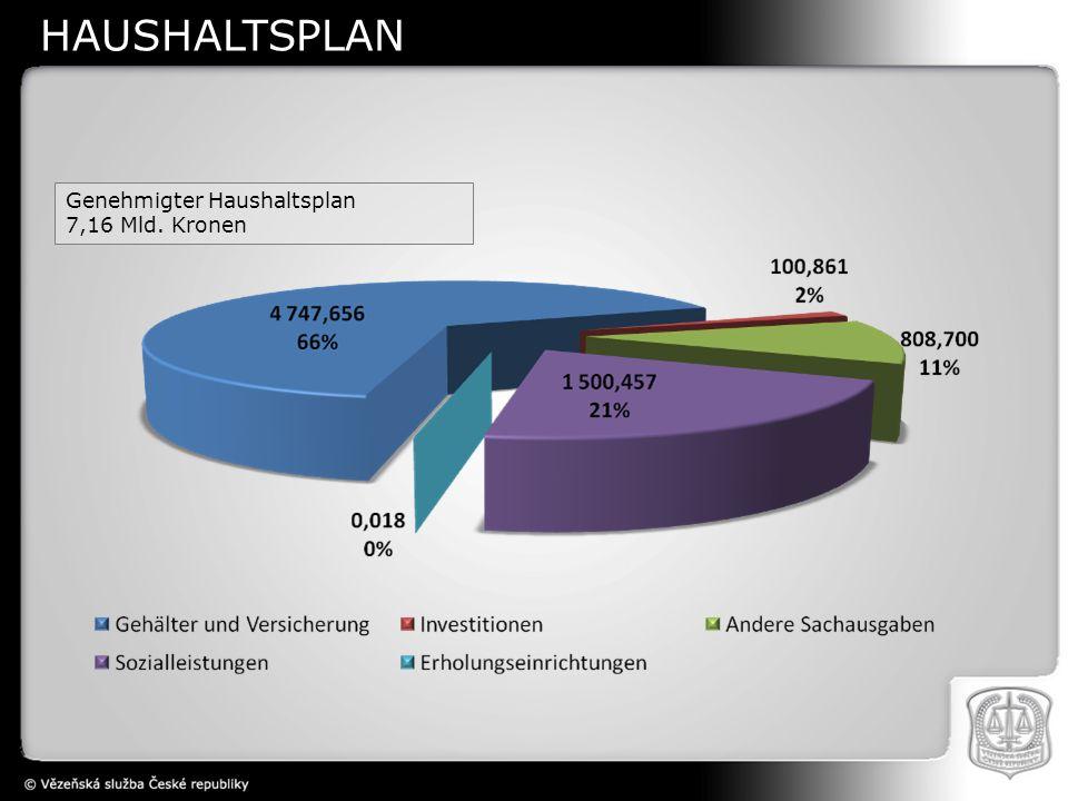 Genehmigter Haushaltsplan 7,16 Mld. Kronen HAUSHALTSPLAN