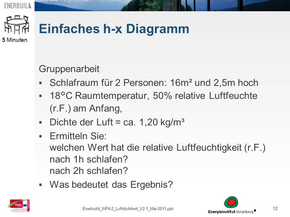 12 Einfaches h-x Diagramm Gruppenarbeit  Schlafraum für 2 Personen: 16m² und 2,5m hoch  18°C Raumtemperatur, 50% relative Luftfeuchte (r.F.) am Anfa