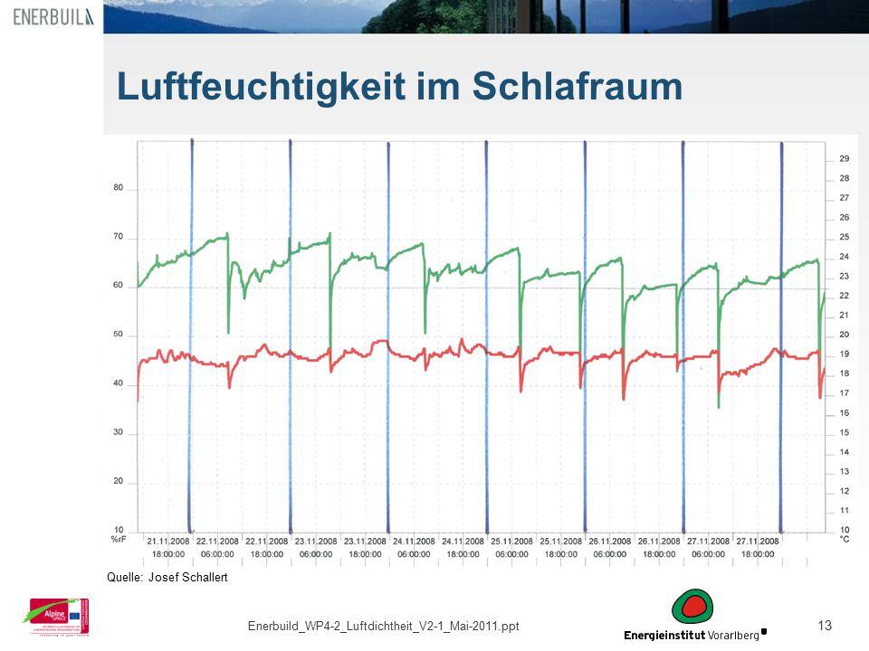 13 Quelle: Josef Schallert Luftfeuchtigkeit im Schlafraum Enerbuild_WP4-2_Luftdichtheit_V2-1_Mai-2011.ppt